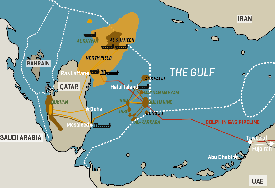Key Qatar Oil Infrastructure