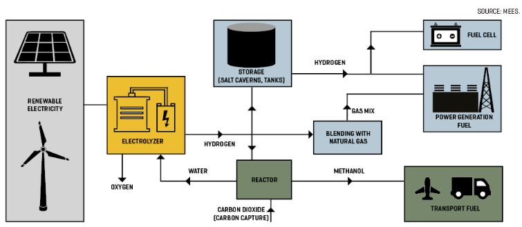 'Green' Hydrogen: How It Works