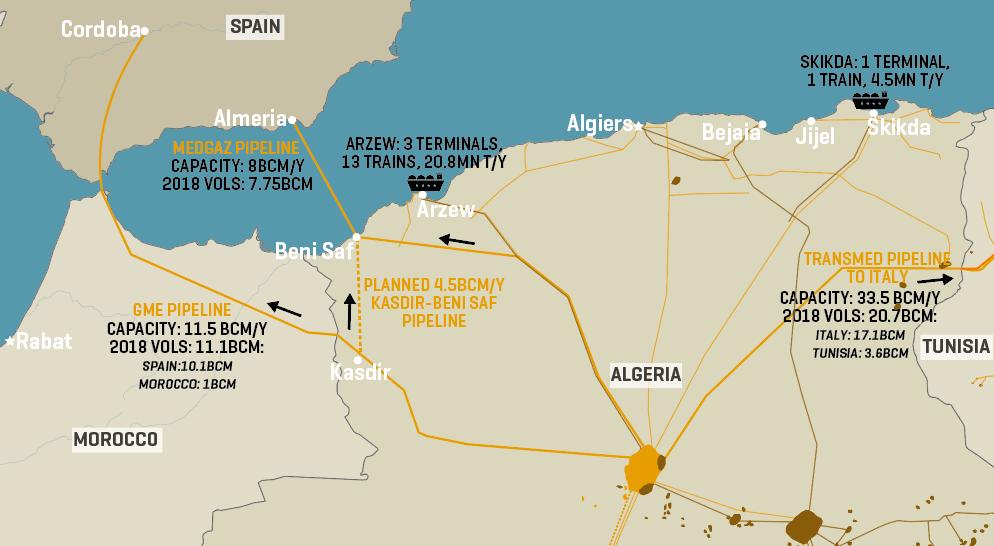 Algeria's Gas Exports Routes
