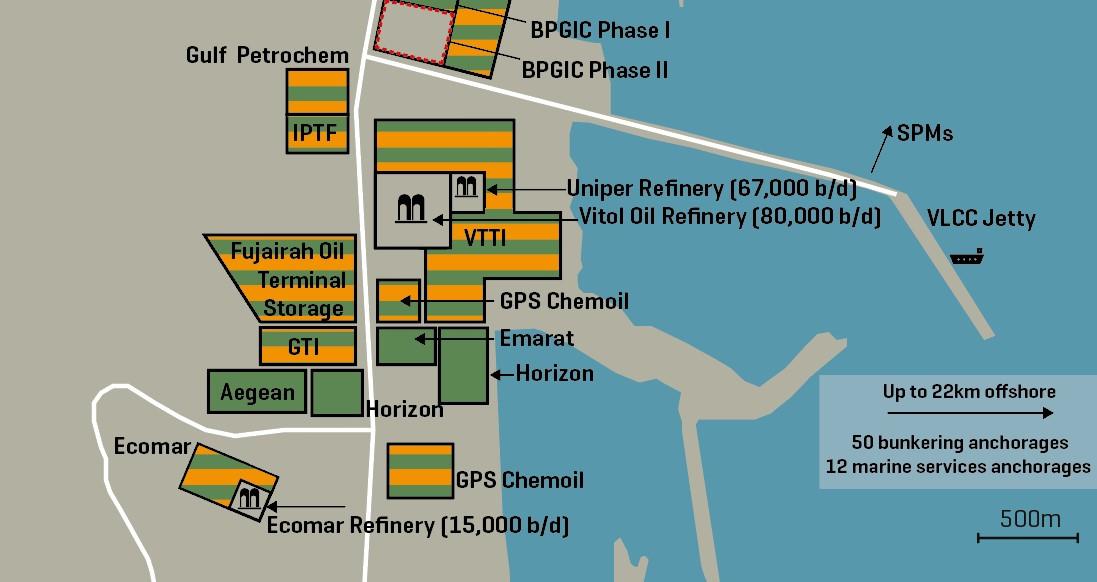 Fujairah Oil Storage Facilities And Refineries